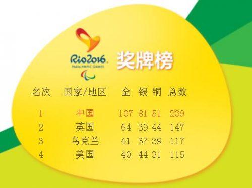 里约残奥会完美谢幕 中国奖牌金牌4连霸第一